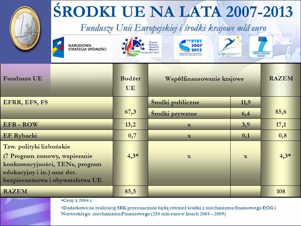 Ceny z 2004 r. Dodatkowo na realizację SRK przeznaczone będą również środki z mechanizmu finansowego EOG i Norweskiego mechanizmu Finansowego (250 mln
