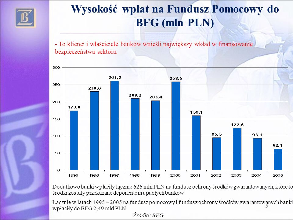 5 Wysokość wpłat na Fundusz Pomocowy do BFG (mln PLN) Dodatkowo banki wpłaciły łącznie 626 mln PLN na fundusz ochrony środków gwarantowanych, które to