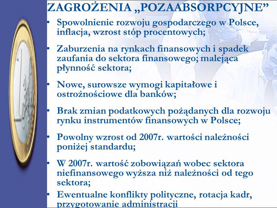 ZAGROŻENIA POZAABSORPCYJNE Spowolnienie rozwoju gospodarczego w Polsce, inflacja, wzrost stóp procentowych; Zaburzenia na rynkach finansowych i spadek