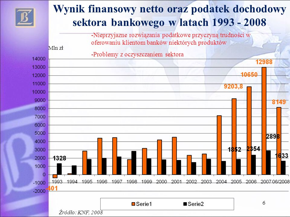 6 Wynik finansowy netto oraz podatek dochodowy sektora bankowego w latach 1993 - 2008 Mln zł -Nieprzyjazne rozwiązania podatkowe przyczyną trudności w