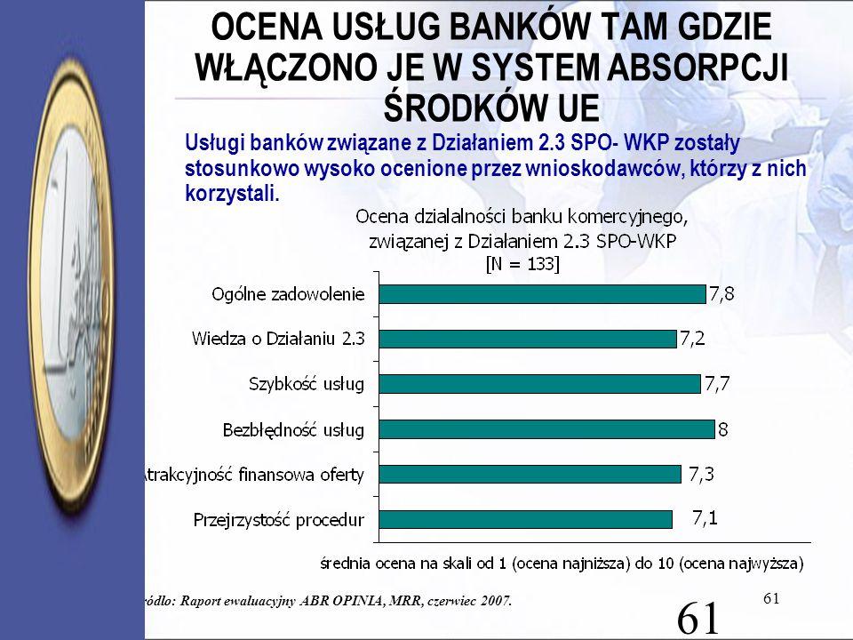 61 OCENA USŁUG BANKÓW TAM GDZIE WŁĄCZONO JE W SYSTEM ABSORPCJI ŚRODKÓW UE Usługi banków związane z Działaniem 2.3 SPO- WKP zostały stosunkowo wysoko o