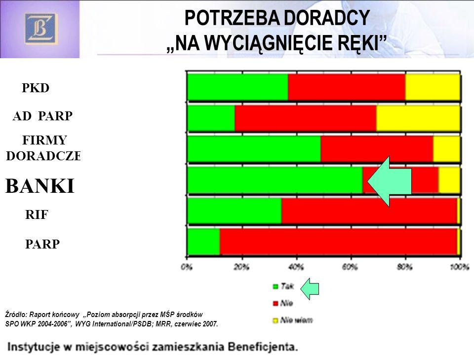 62 POTRZEBA DORADCY NA WYCIĄGNIĘCIE RĘKI BANKI PARP RIF FIRMY DORADCZE AD PARP PKD Źródło: Raport końcowy Poziom absorpcji przez MŚP środków SPO WKP 2