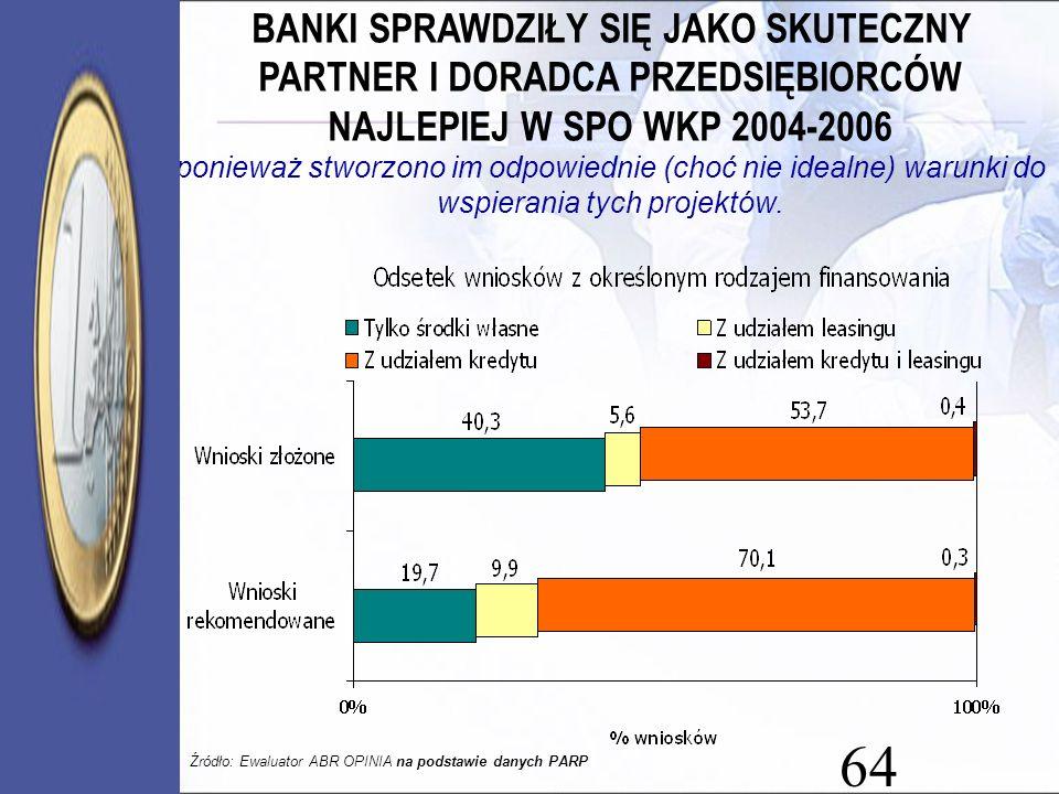 64 BANKI SPRAWDZIŁY SIĘ JAKO SKUTECZNY PARTNER I DORADCA PRZEDSIĘBIORCÓW NAJLEPIEJ W SPO WKP 2004-2006 ponieważ stworzono im odpowiednie (choć nie ide