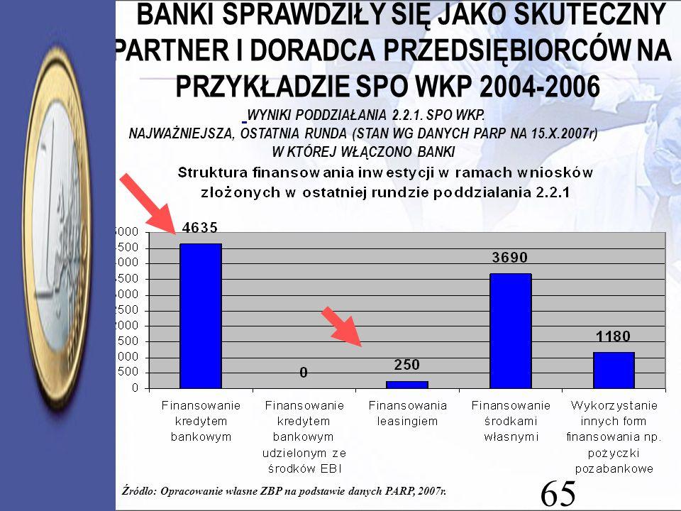 65 Źródło: Opracowanie własne ZBP na podstawie danych PARP, 2007r. BANKI SPRAWDZIŁY SIĘ JAKO SKUTECZNY PARTNER I DORADCA PRZEDSIĘBIORCÓW NA PRZYKŁADZI