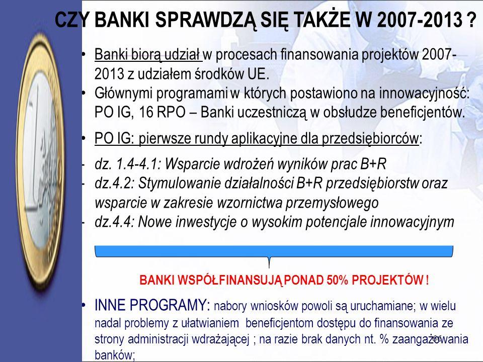 66 Banki biorą udział w procesach finansowania projektów 2007- 2013 z udziałem środków UE. Głównymi programami w których postawiono na innowacyjność: