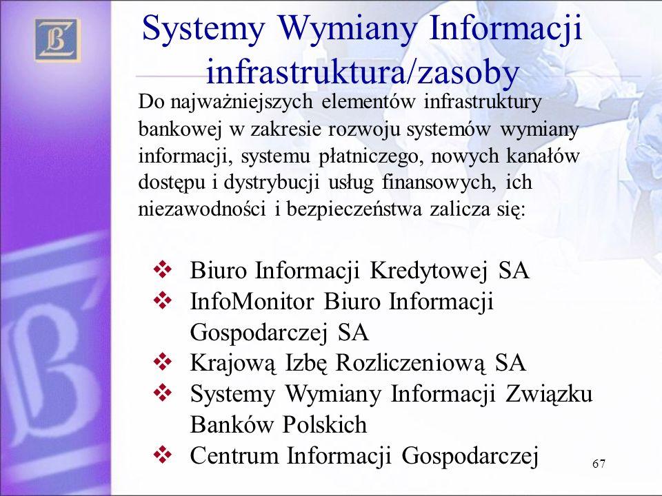 67 Do najważniejszych elementów infrastruktury bankowej w zakresie rozwoju systemów wymiany informacji, systemu płatniczego, nowych kanałów dostępu i