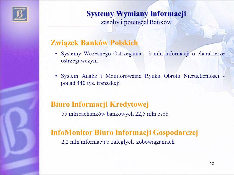 Związek Banków Polskich Systemy Wczesnego Ostrzegania - 3 mln informacji o charakterze ostrzegawczym System Analiz i Monitorowania Rynku Obrotu Nieruc