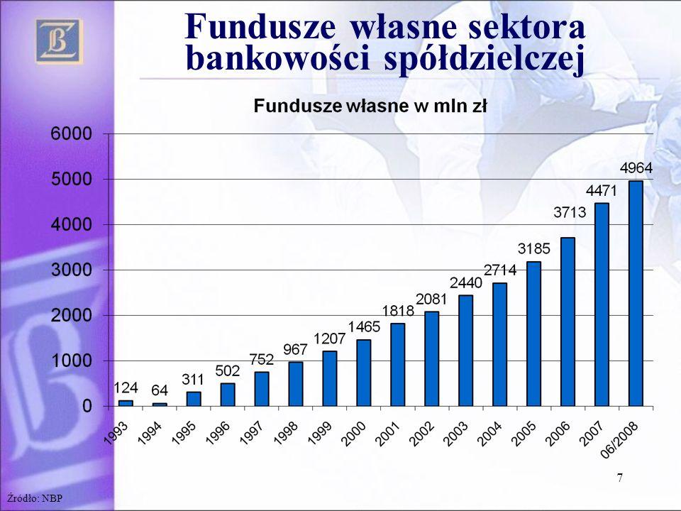 7 Źródło: NBP Fundusze własne sektora bankowości spółdzielczej