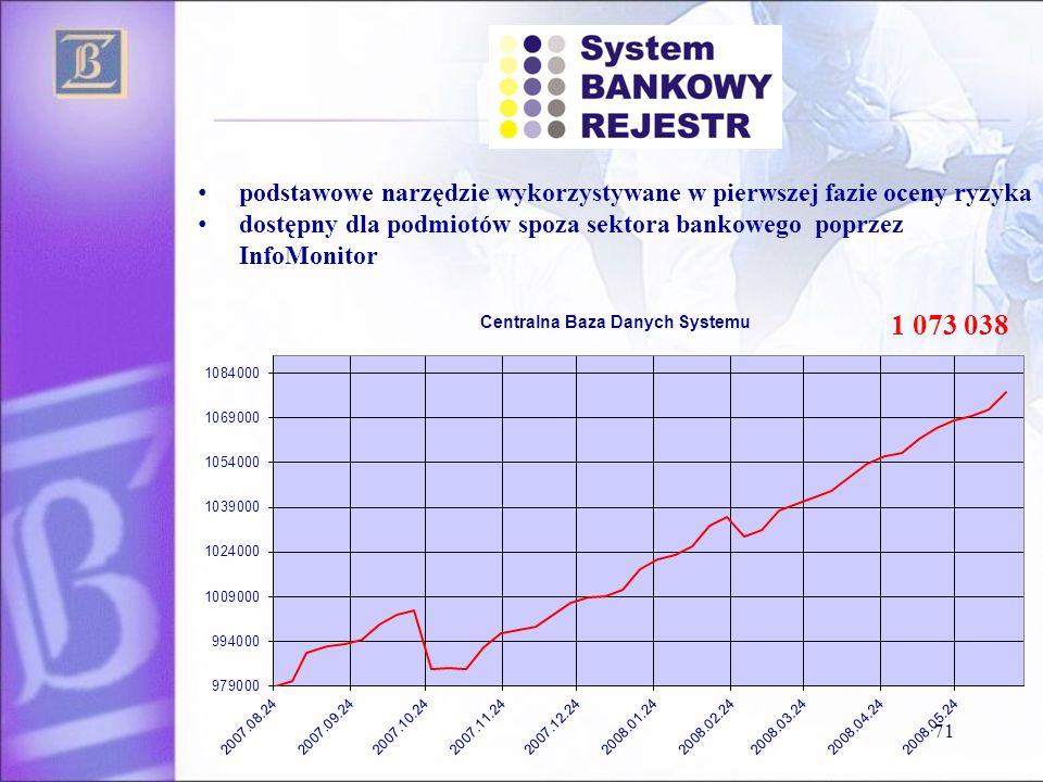 1 073 038 71 podstawowe narzędzie wykorzystywane w pierwszej fazie oceny ryzyka dostępny dla podmiotów spoza sektora bankowego poprzez InfoMonitor