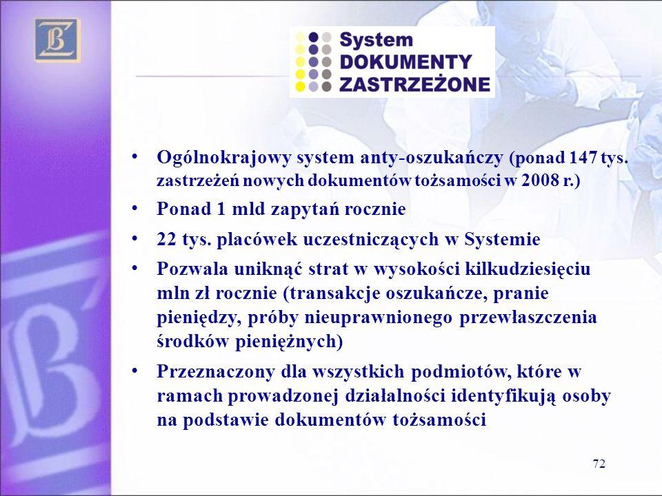 72 Ogólnokrajowy system anty-oszukańczy (ponad 147 tys. zastrzeżeń nowych dokumentów tożsamości w 2008 r.) Ponad 1 mld zapytań rocznie 22 tys. placówe