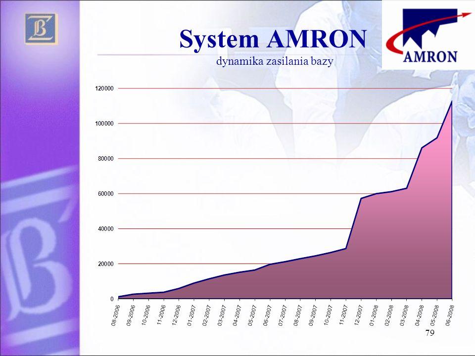 System AMRON dynamika zasilania bazy 79