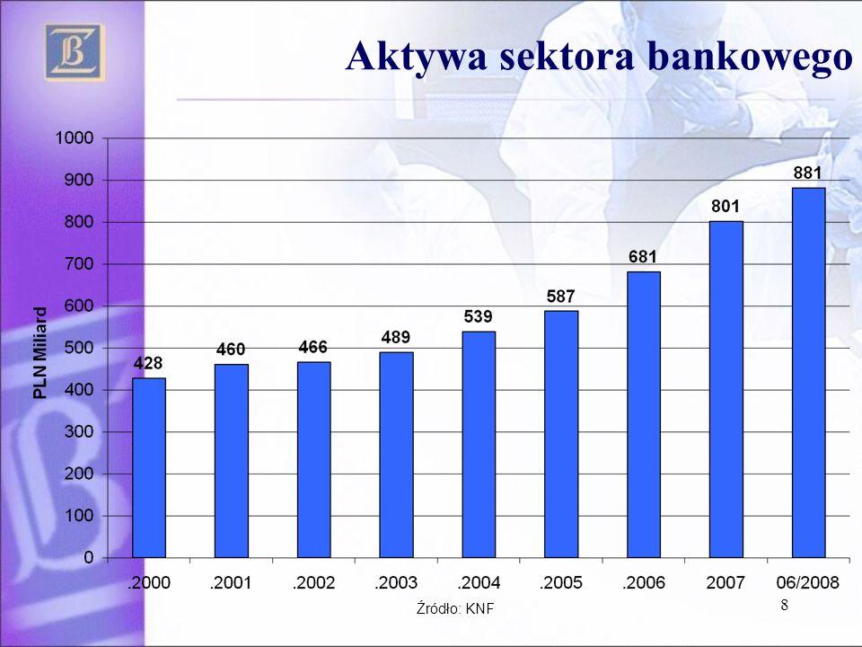 8 Aktywa sektora bankowego Źródło: KNF