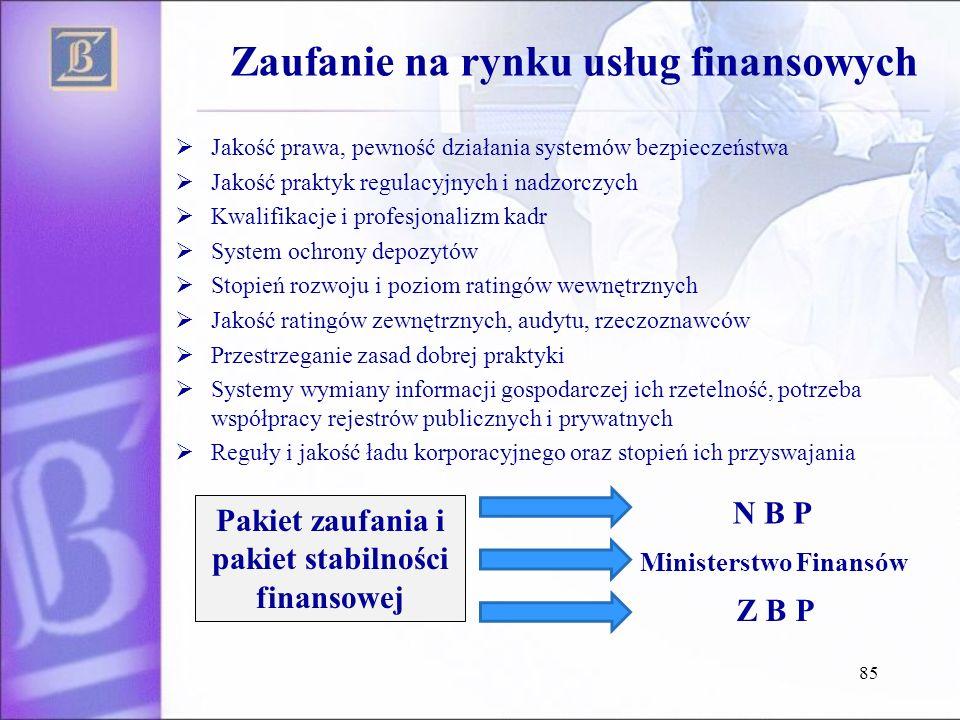 Zaufanie na rynku usług finansowych Jakość prawa, pewność działania systemów bezpieczeństwa Jakość praktyk regulacyjnych i nadzorczych Kwalifikacje i