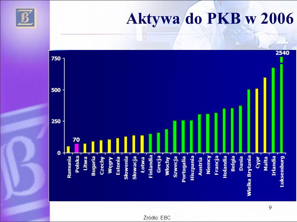 9 Aktywa do PKB w 2006 Źródło: EBC