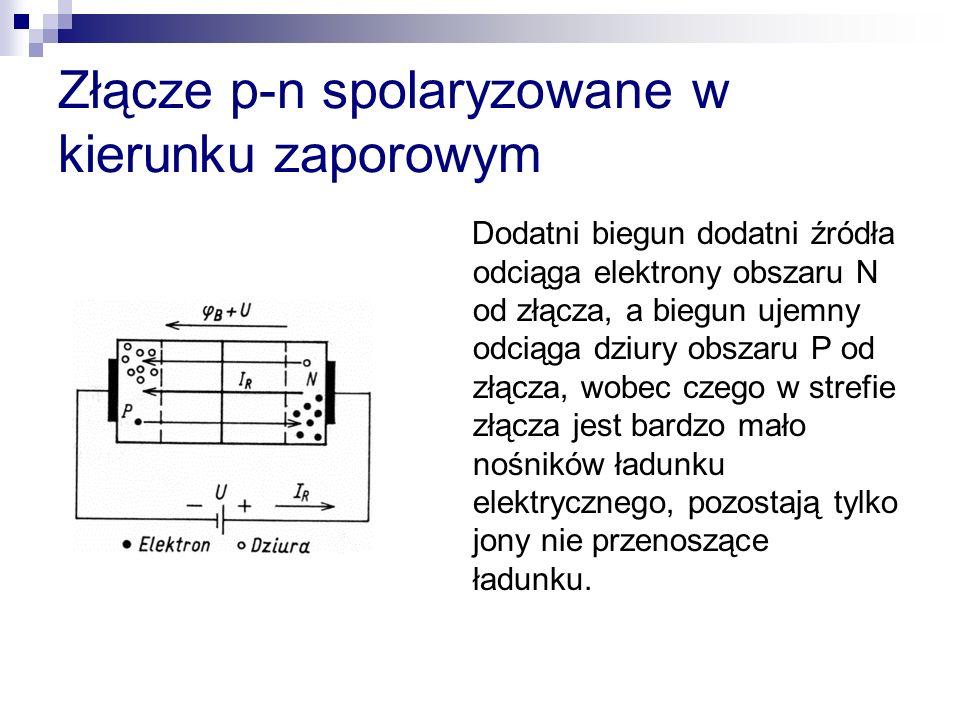 Złącze p-n spolaryzowane w kierunku zaporowym Dodatni biegun dodatni źródła odciąga elektrony obszaru N od złącza, a biegun ujemny odciąga dziury obsz