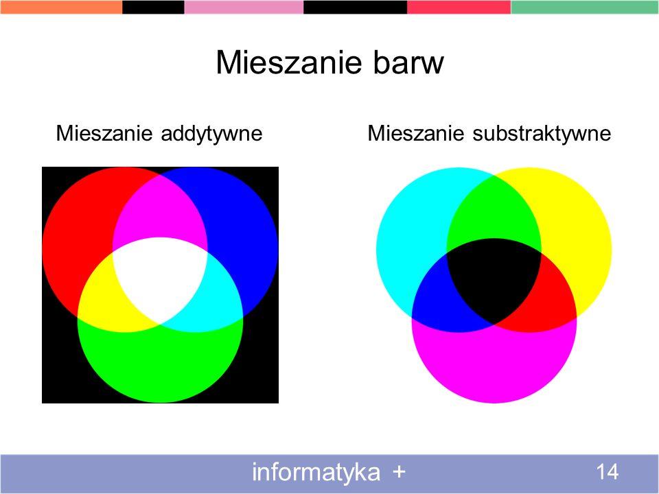 Mieszanie barw informatyka + 14 Mieszanie addytywne Mieszanie substraktywne