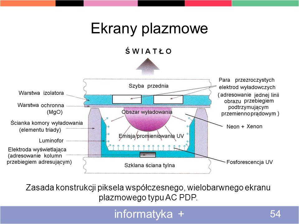 Ekrany plazmowe informatyka + 54 Zasada konstrukcji piksela współczesnego, wielobarwnego ekranu plazmowego typu AC PDP.