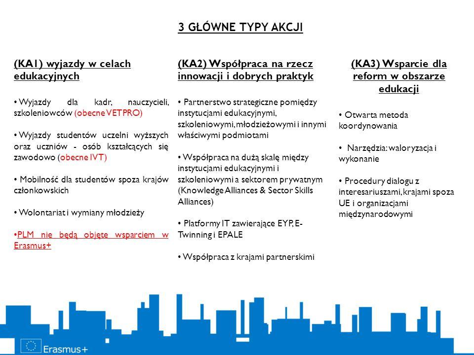 (KA1) wyjazdy w celach edukacyjnych Wyjazdy dla kadr, nauczycieli, szkoleniowców (obecne VETPRO) Wyjazdy studentów uczelni wyższych oraz uczniów - osó