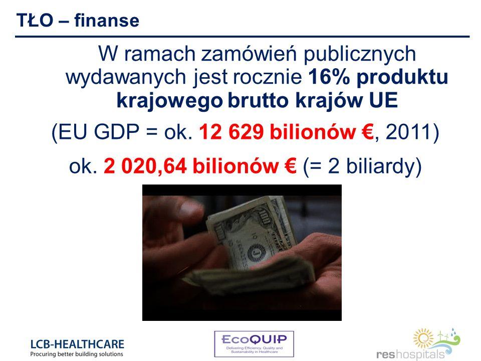 W ramach zamówień publicznych wydawanych jest rocznie 16% produktu krajowego brutto krajów UE (EU GDP = ok. 12 629 bilionów, 2011) ok. 2 020,64 bilion