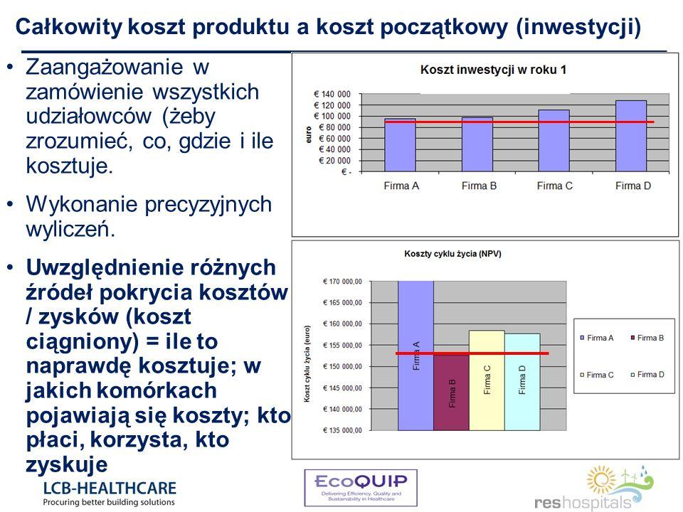 Zaangażowanie w zamówienie wszystkich udziałowców (żeby zrozumieć, co, gdzie i ile kosztuje.