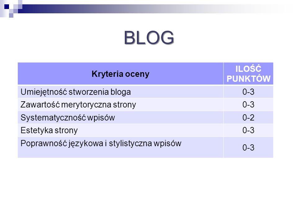 BLOG Kryteria oceny ILOŚĆ PUNKTÓW Umiejętność stworzenia bloga0-3 Zawartość merytoryczna strony0-3 Systematyczność wpisów0-2 Estetyka strony0-3 Popraw