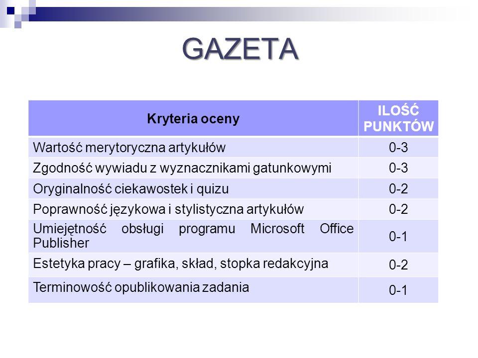 GAZETA Kryteria oceny ILOŚĆ PUNKTÓW Wartość merytoryczna artykułów 0-3 Zgodność wywiadu z wyznacznikami gatunkowymi 0-3 Oryginalność ciekawostek i qui