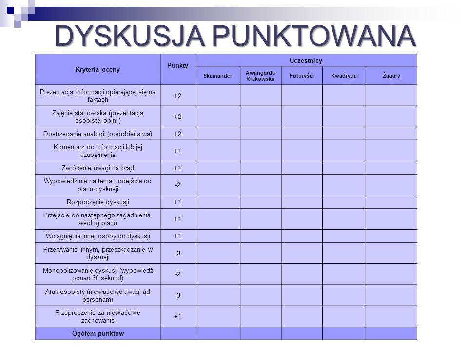 Kryteria oceny Punkty Uczestnicy Skamander Awangarda Krakowska FuturyściKwadrygaŻagary Prezentacja informacji opierającej się na faktach +2 Zajęcie st