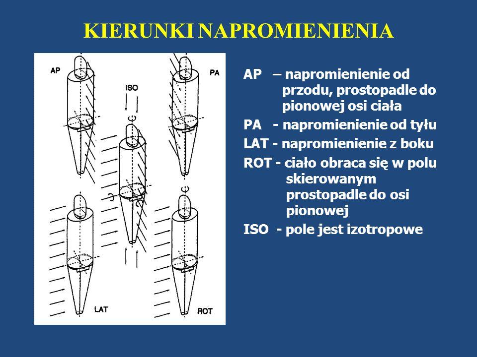 Dawka efektywna na jednostkę kermy w powietrzu dla różnych energii fotonów i różnych geometrii napromienienia (obliczona dla fantomu antropomorficznego).