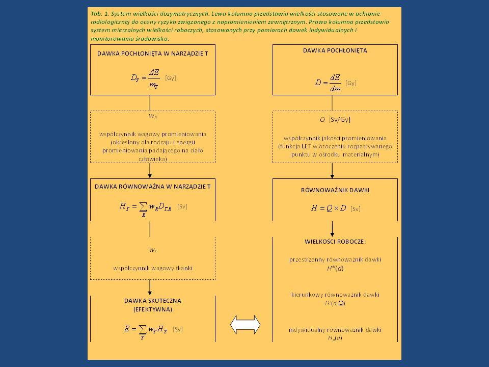 Wielkości związane z oceną równoważnika dawki dla ekspozycji zewnętrznej Dla monitorowania ekspozycji zewnętrznej w przestrzeni lub narażenia indywidualnego stosuje się operacyjną wielkość równoważnika dawki.