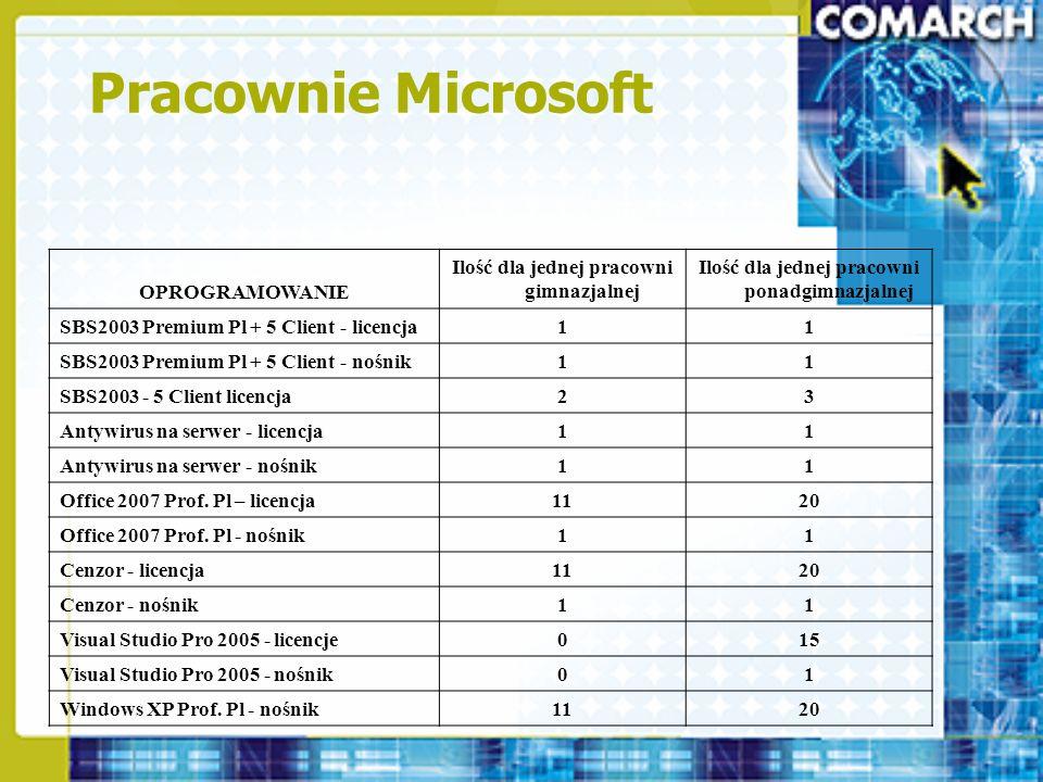 Pracownie Microsoft OPROGRAMOWANIE Ilość dla jednej pracowni gimnazjalnej Ilość dla jednej pracowni ponadgimnazjalnej SBS2003 Premium Pl + 5 Client -