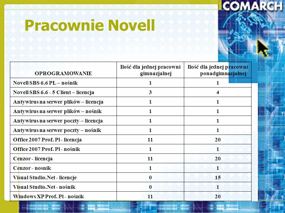 Pracownie Novell OPROGRAMOWANIE Ilość dla jednej pracowni gimnazjalnej Ilość dla jednej pracowni ponadgimnazjalnej Novell SBS 6.6 PL – nośnik11 Novell