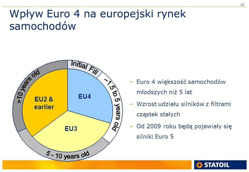 10 Wpływ Euro 4 na europejski rynek samochodów – Euro 4 większość samochodów młodszych niż 5 lat – Wzrost udziału silników z filtrami cząstek stałych – Od 2009 roku będą pojawiały się silniki Euro 5 EU4 EU3 EU2 & earlier