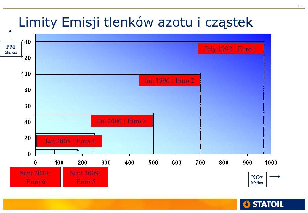 11 Limity Emisji tlenków azotu i cząstek July 1992 : Euro 1 Sept 2014: Euro 6 Sept 2009: Euro 5 Jan 2005 : Euro 4 Jan 2000 : Euro 3 Jan 1996 : Euro 2 PM Mg/km NOx Mg/km