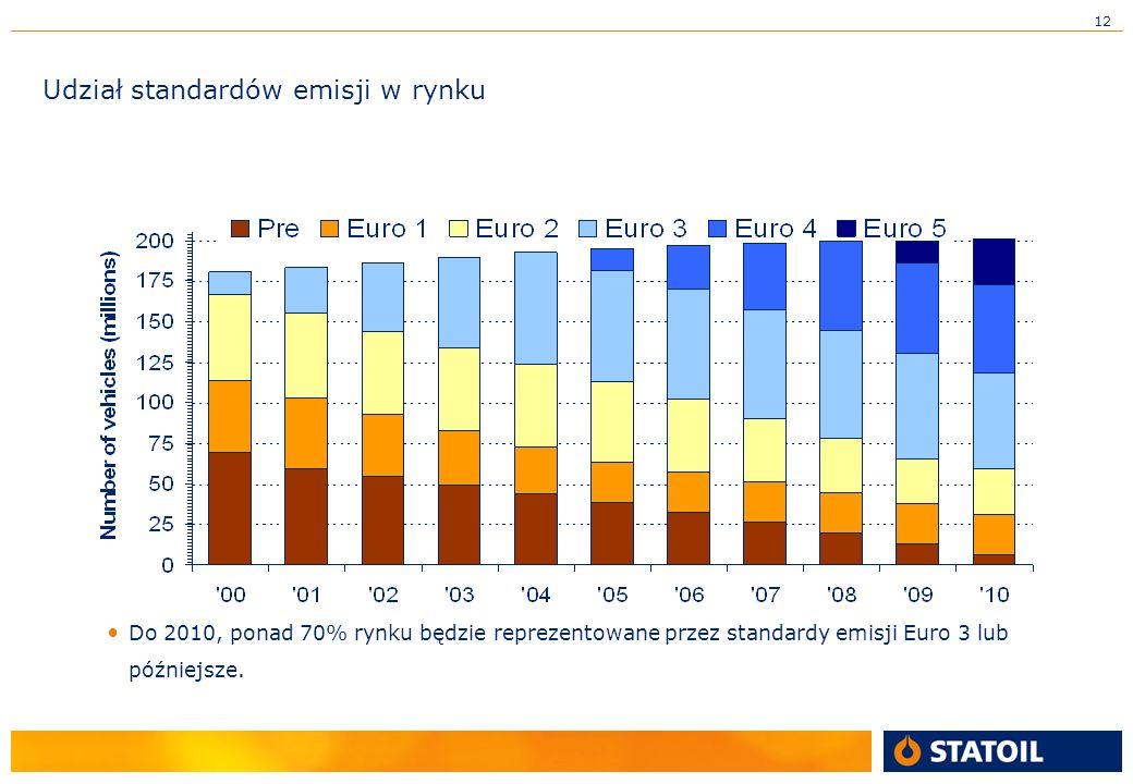 12 Do 2010, ponad 70% rynku będzie reprezentowane przez standardy emisji Euro 3 lub późniejsze.