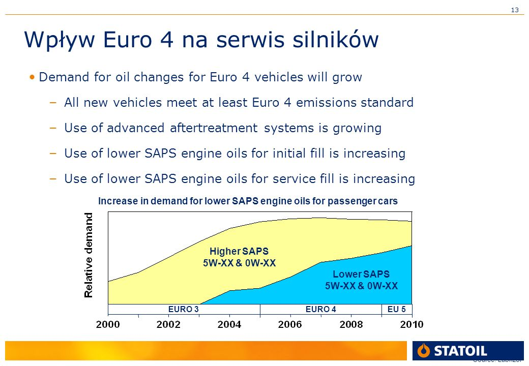 13 Wpływ Euro 4 na serwis silników Demand for oil changes for Euro 4 vehicles will grow – All new vehicles meet at least Euro 4 emissions standard – Use of advanced aftertreatment systems is growing – Use of lower SAPS engine oils for initial fill is increasing – Use of lower SAPS engine oils for service fill is increasing Source: Lubrizol Increase in demand for lower SAPS engine oils for passenger cars Higher SAPS 5W-XX & 0W-XX Lower SAPS 5W-XX & 0W-XX EURO 3EURO 4EU 5
