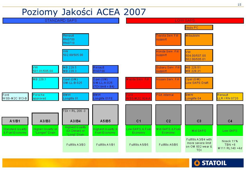 15 Poziomy Jakości ACEA 2007