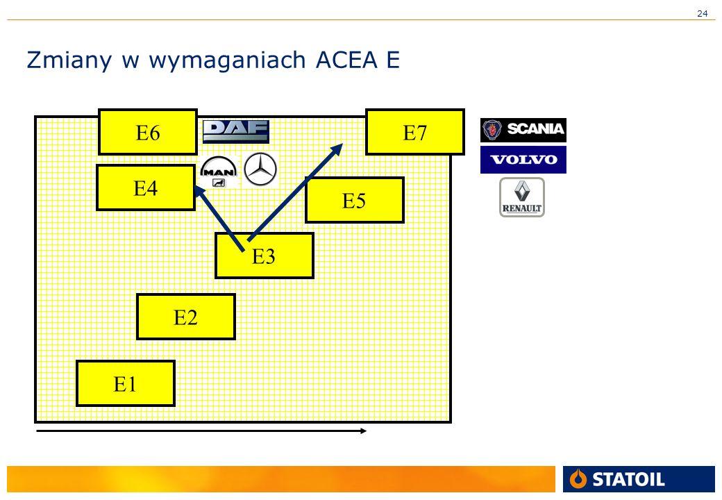 24 Zmiany w wymaganiach ACEA E E1 E2 E3 E5 E4 E6E7
