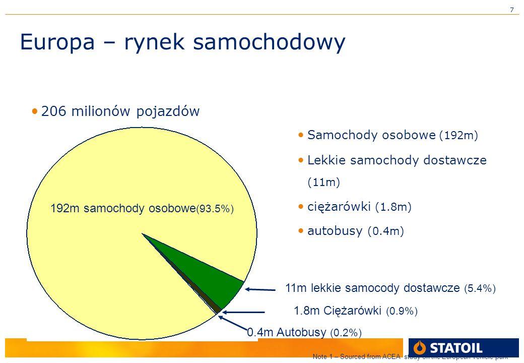 7 Samochody osobowe (192m) Lekkie samochody dostawcze (11m) ciężarówki (1.8m) autobusy (0.4m) 206 milionów pojazdów 192m samochody osobowe (93.5%) 11m lekkie samocody dostawcze (5.4%) 1.8m Ciężarówki (0.9%) 0.4m Autobusy (0.2%) Note 1 – Sourced from ACEA study on the European vehicle park Europa – rynek samochodowy