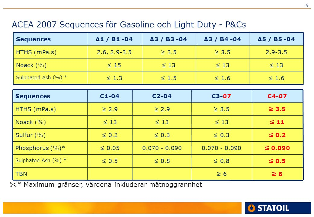 8 ACEA 2007 Sequences för Gasoline och Light Duty - P&Cs 1.6 1.5 1.3 Sulphated Ash (%) * 13 15Noack (%) 2.9-3.5 3.5 2.6, 2.9-3.5HTHS (mPa.s) A5 / B5 -04A3 / B4 -04A3 / B3 -04A1 / B1 -04Sequences 0.5 0.8 0.5 Sulphated Ash (%) * 6 6TBN 0.070 - 0.090 0.3 13 3.5 C3-07 0.0900.070 - 0.090 0.05Phosphorus (%)* 0.2 0.3 0.2Sulfur (%) 11 13 Noack (%) 3.5 2.9 HTHS (mPa.s) C4-07C2-04C1-04Sequences * Maximum gränser, värdena inkluderar mätnoggrannhet