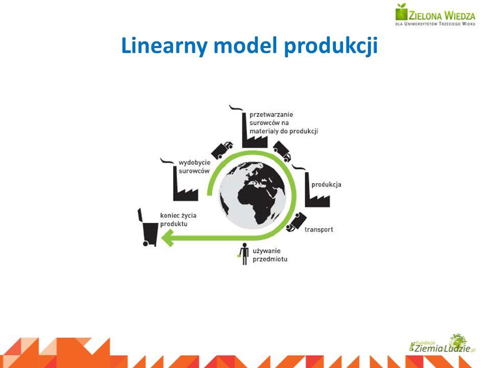 Linearny model produkcji