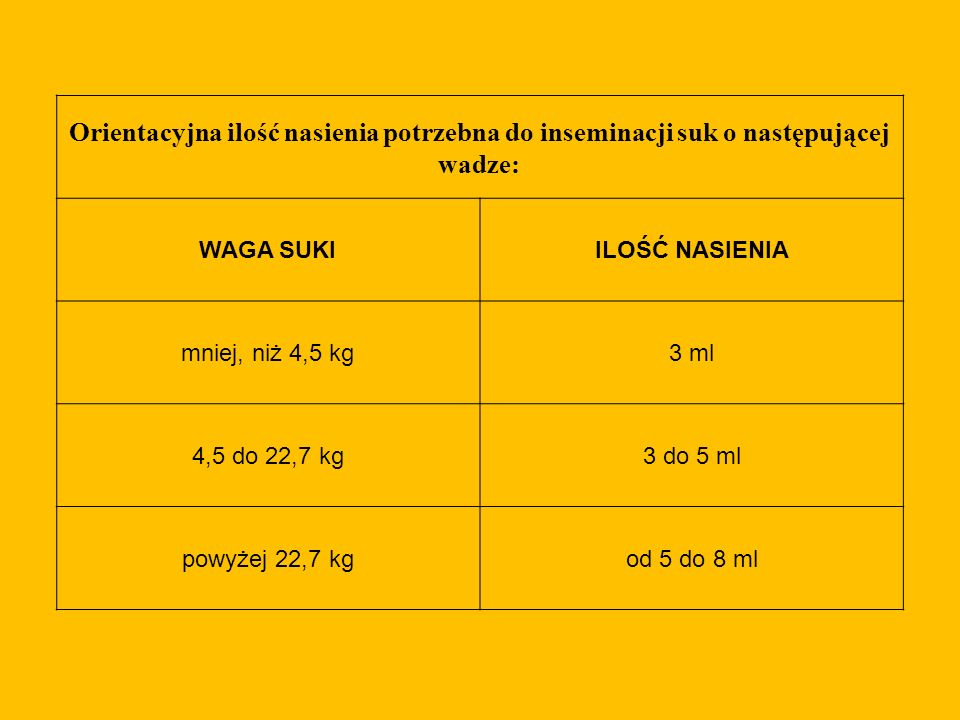 Orientacyjna ilość nasienia potrzebna do inseminacji suk o następującej wadze: WAGA SUKIILOŚĆ NASIENIA mniej, niż 4,5 kg3 ml 4,5 do 22,7 kg3 do 5 ml p