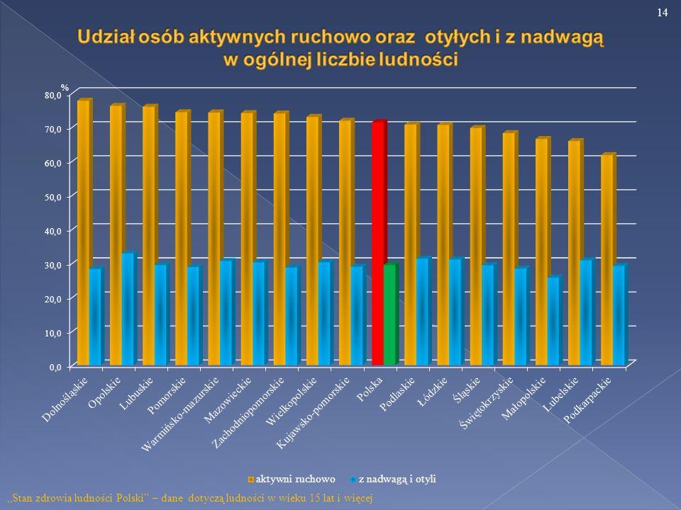 Stan zdrowia ludności Polski – dane dotyczą ludności w wieku 15 lat i więcej 14
