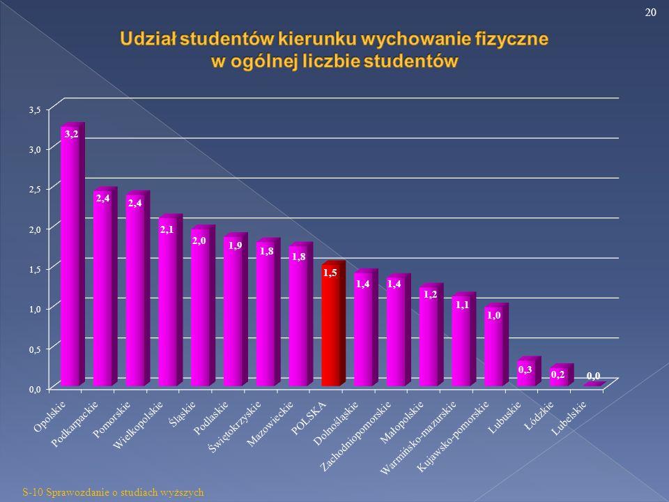 20 S-10 Sprawozdanie o studiach wyższych