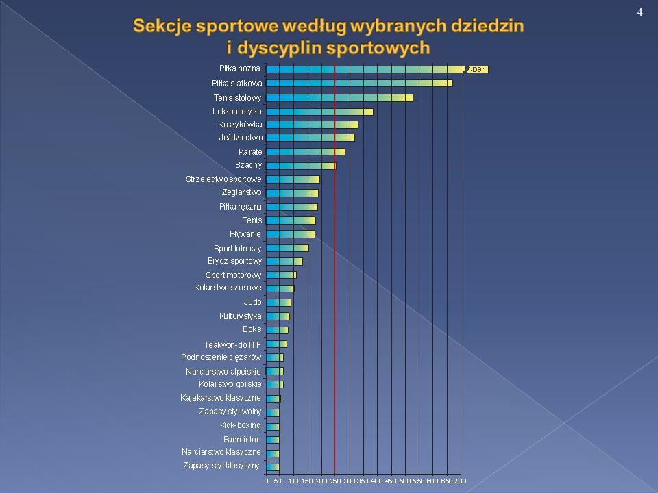 25 Na przestrzeni ostatnich kilkunastu lat zaobserwowano w Polsce znaczny wzrost zarówno klubów sportowych, jak i ćwiczących.