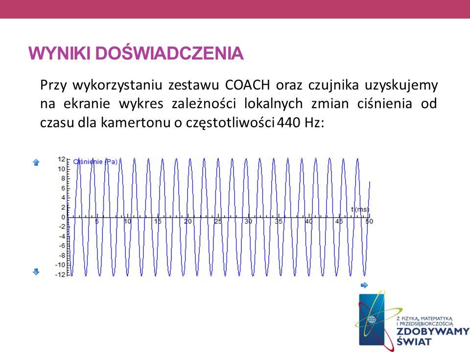 WYNIKI DOŚWIADCZENIA Przy wykorzystaniu zestawu COACH oraz czujnika uzyskujemy na ekranie wykres zależności lokalnych zmian ciśnienia od czasu dla kam