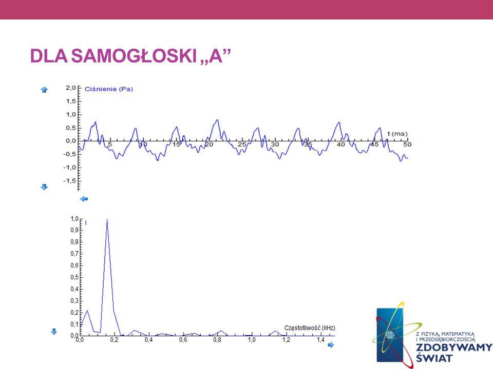 DLA SAMOGŁOSKI A Transformata Fouriera