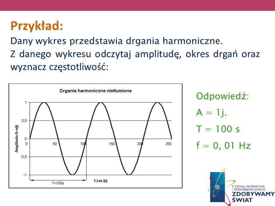 Przykład: Dany wykres przedstawia drgania harmoniczne. Z danego wykresu odczytaj amplitudę, okres drgań oraz wyznacz częstotliwość: Odpowiedź: A = 1j.
