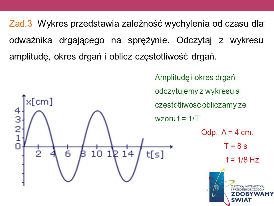 Zad.3 Wykres przedstawia zależność wychylenia od czasu dla odważnika drgającego na sprężynie. Odczytaj z wykresu amplitudę, okres drgań i oblicz częst