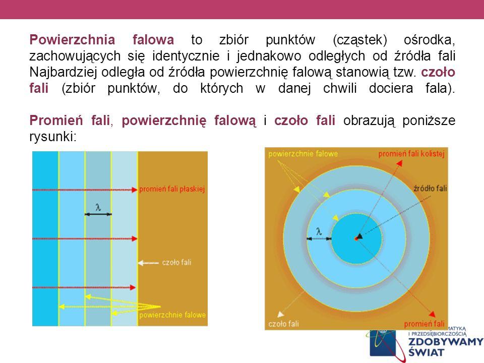 Powierzchnia falowa to zbiór punktów (cząstek) ośrodka, zachowujących się identycznie i jednakowo odległych od źródła fali Najbardziej odległa od źród