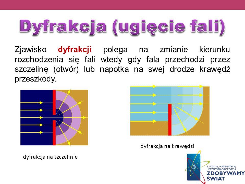 Zjawisko dyfrakcji polega na zmianie kierunku rozchodzenia się fali wtedy gdy fala przechodzi przez szczelinę (otwór) lub napotka na swej drodze krawę